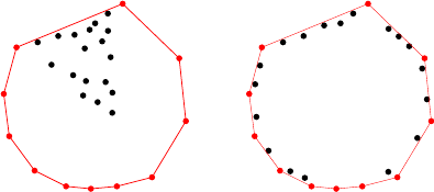 An easy (left) and a hard (right) point set for com­puting the convex hull
